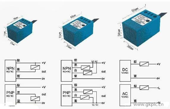 接近开关的接线方式: 1)接近开关有两线制和三线制之区别,三线制接近开关又分为NPN型和PNP型,它们的接线是不同的。 2)两线制接近开关的接线比较简单,接近开关与负载串联后接到电源即可。 3)三线制接近开关的接线:红(棕)线接电源正端;蓝线接电源0V端;黄(黑)线为信号,应接负载。负载的另一端是这样接的:对于NPN型接近开关,应接到电源正端;对于PNP型接近开关,则应接到电源0V端。  4)接近开关的负载可以是信号灯、继电器线圈或可编程控制器plc的数字量输入模块。  5)需要特别注意接到PLC数字输入