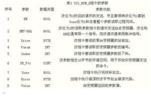 西门子PLC-USS协议和变频器之间的通讯