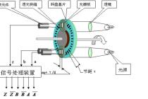 三菱plc高速计数器和编码器应用